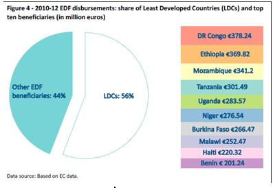 eu-aid-2010-12